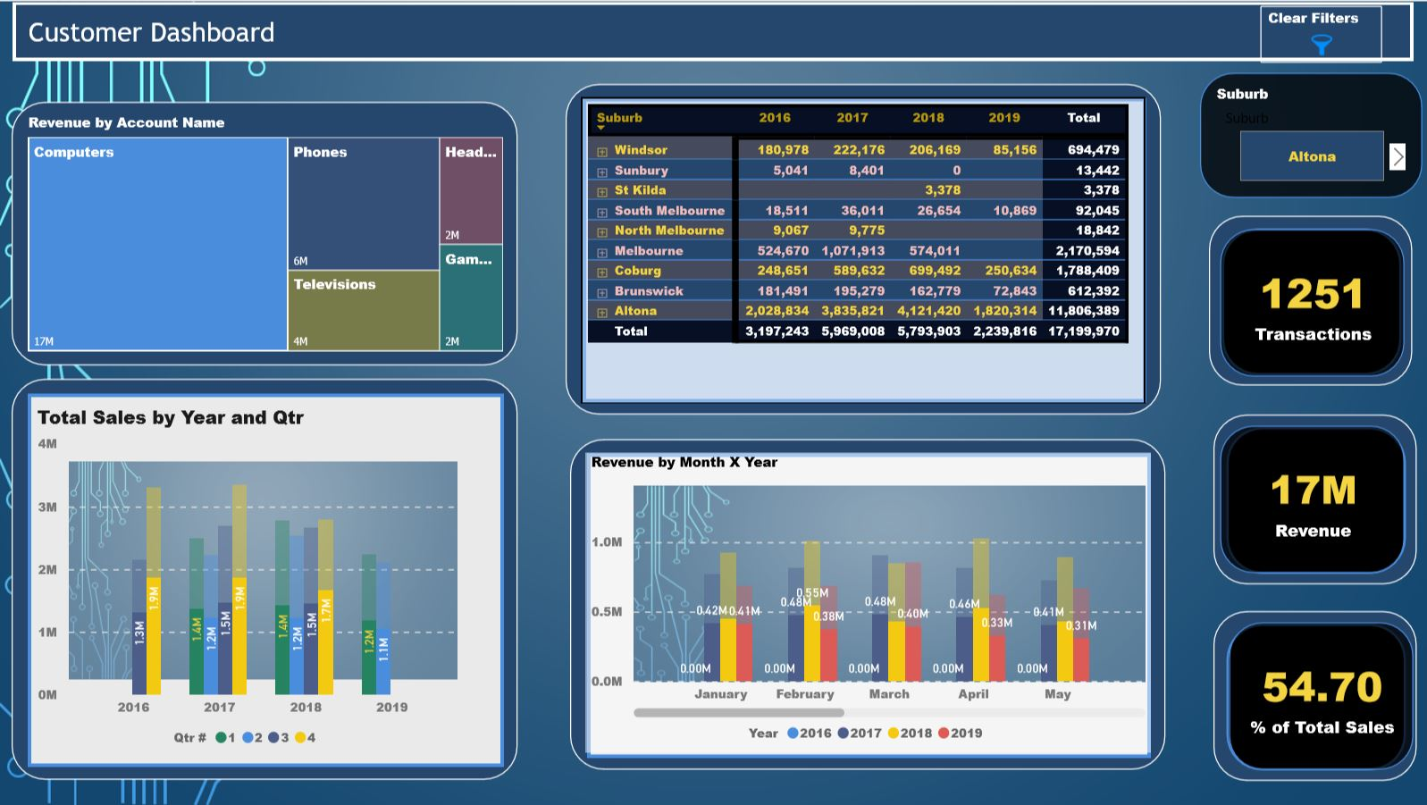 Financial Analytics Dashboard