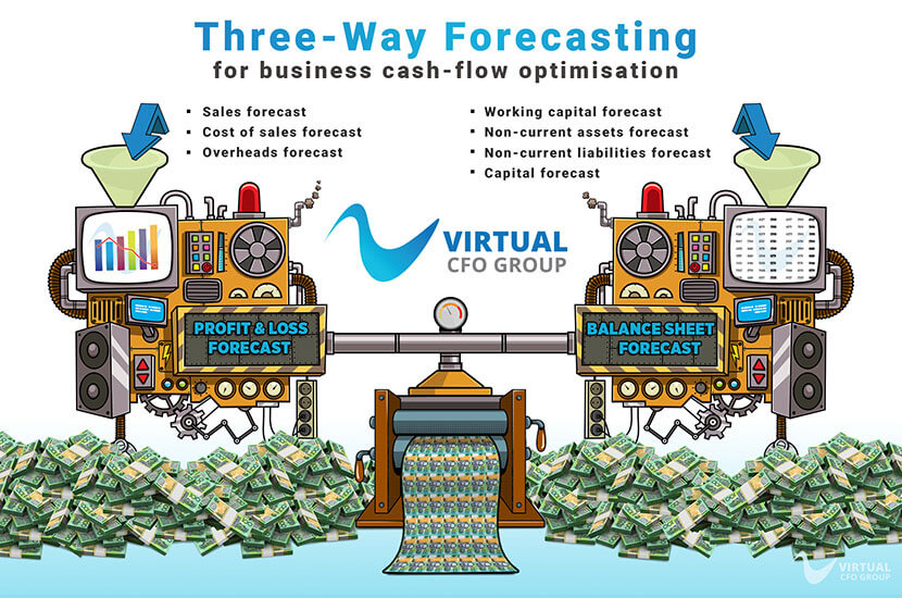 What is three-way forecasting?